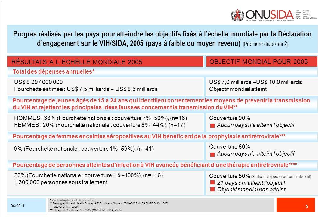 Progrès réalisés par les pays pour atteindre les objectifs fixés à l'échelle mondiale par la Déclaration d'engagement sur le VIH/SIDA, 2005 (pays à faible ou moyen revenu) [Première diapo sur 2]